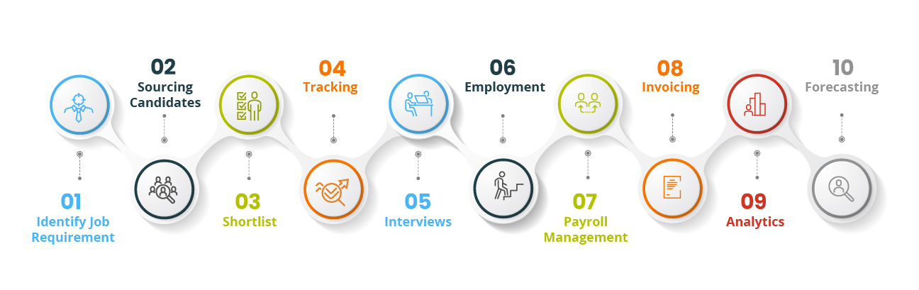 How It Works Applicant Tracking System
