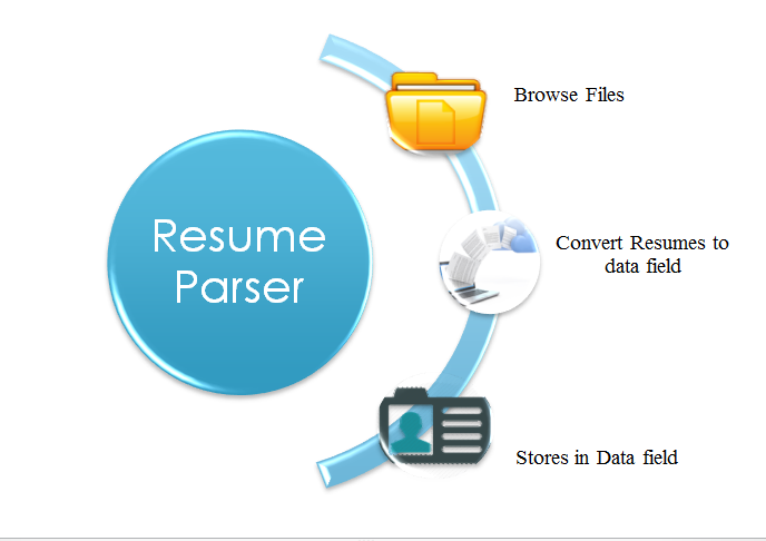 Resume Extractor- Source Candidates Instantly!