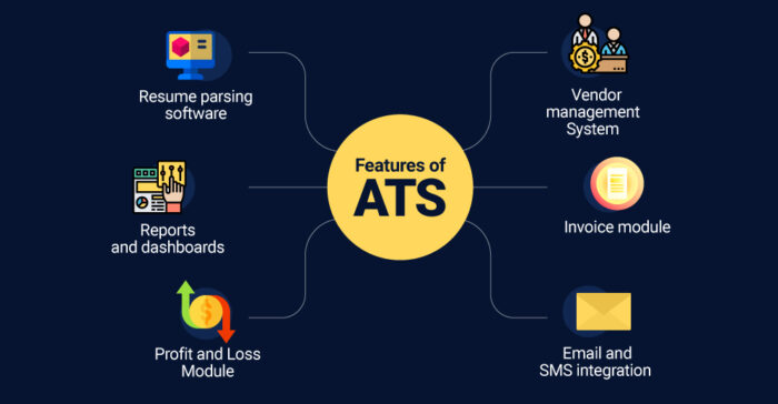 ATS Features, ATS software
